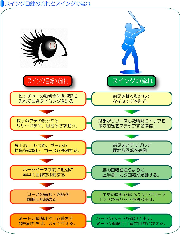 スイング目線とスイングの流れ動きの説明