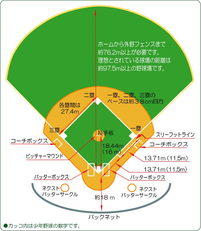 野球のグラウンドの基本形イラスト