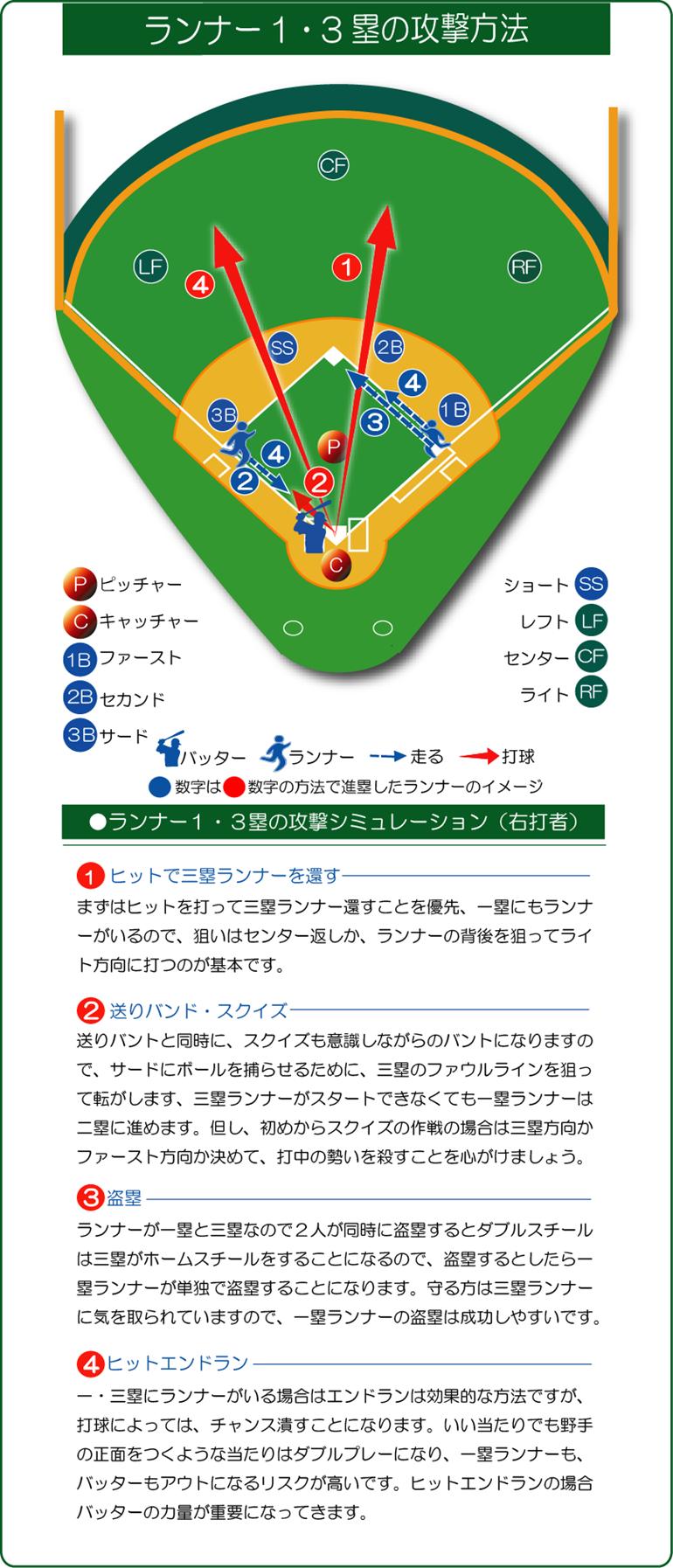 ランナー1・3攻撃方法 シミュレーション