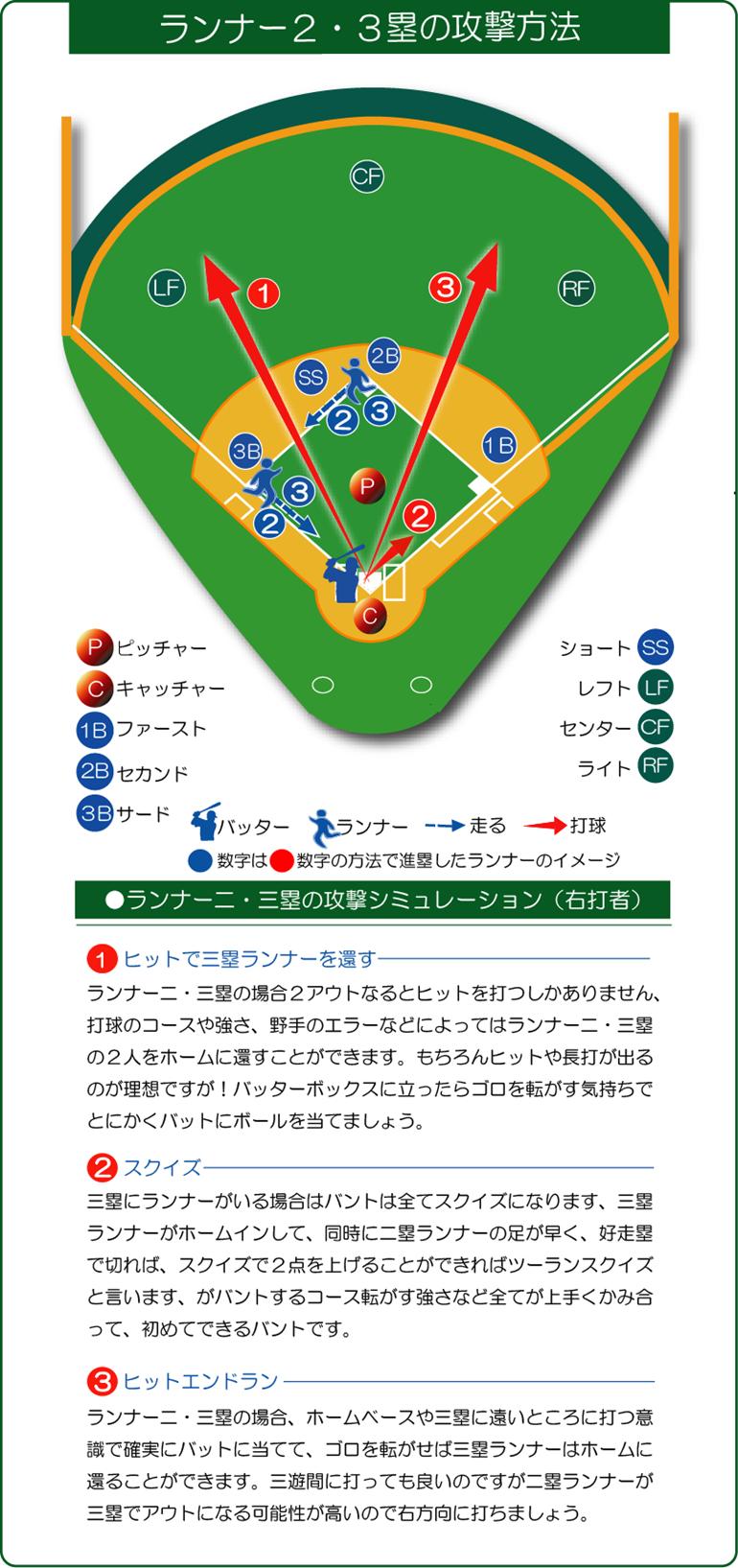 ランナー2・3塁攻撃シミュレーションイラスト