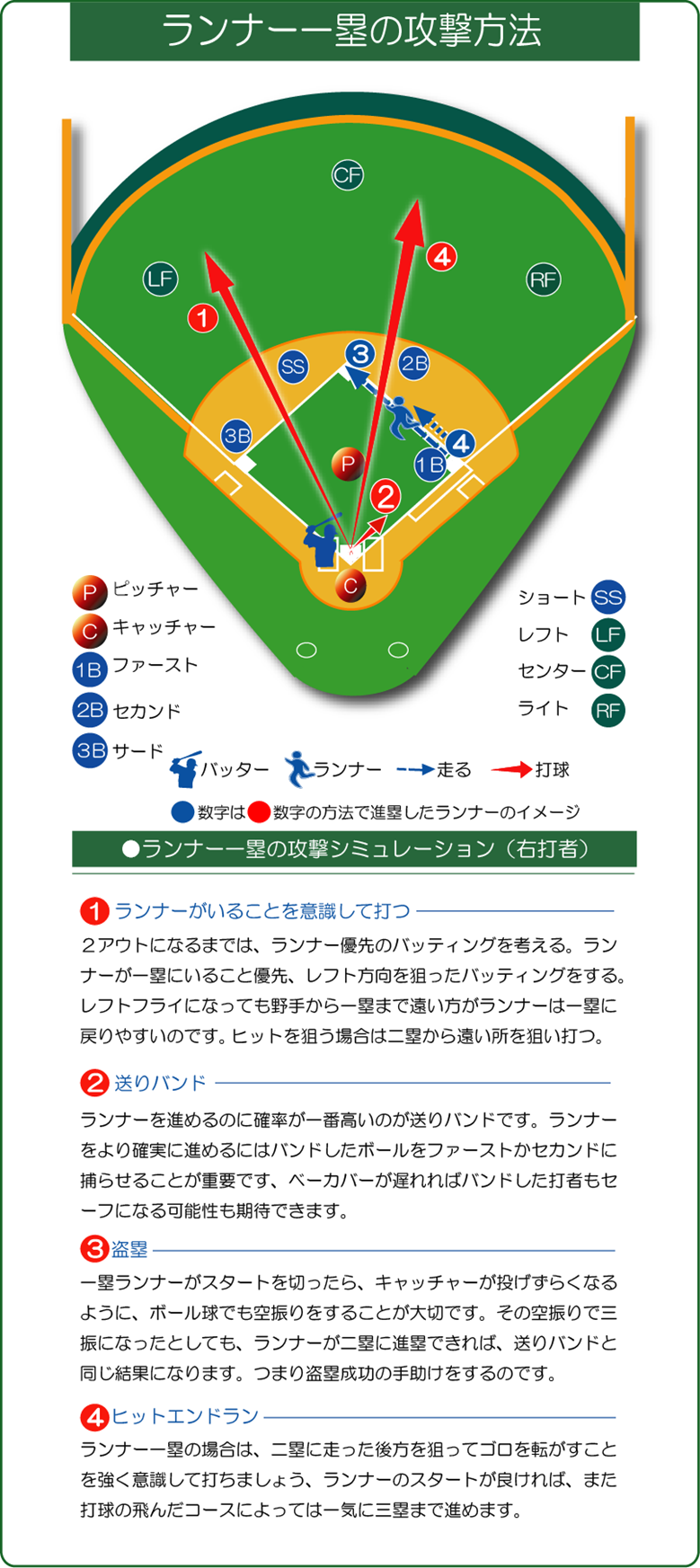 ランナー一塁の攻撃方法の考え方の説明