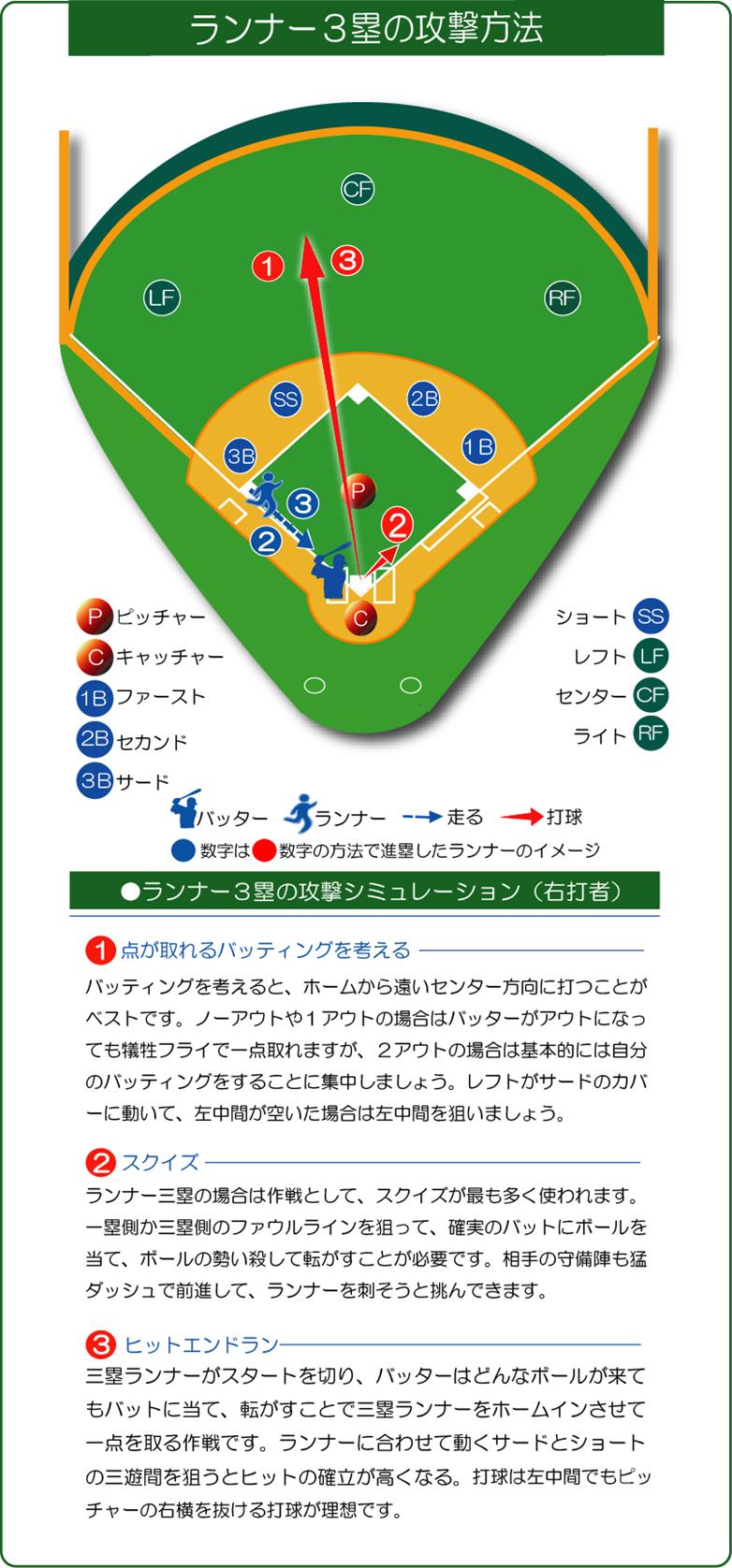 ランナー3塁の場合の攻撃方法の図解説明