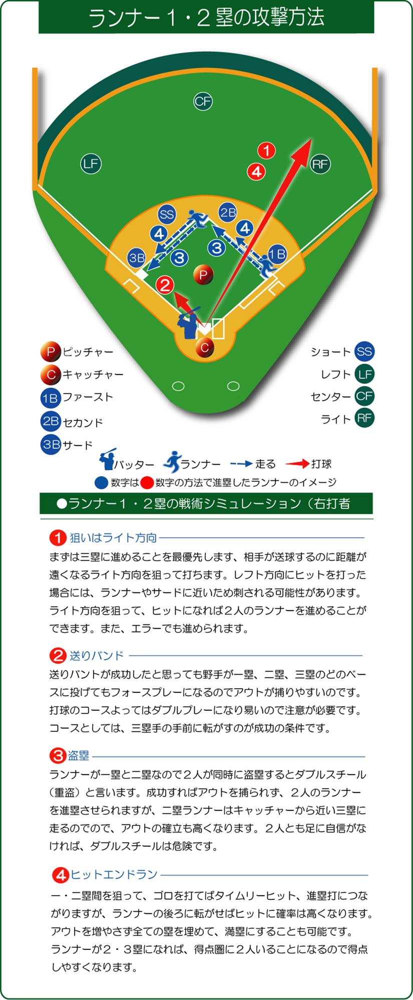 ランナー1・2塁の攻撃方法イラスト