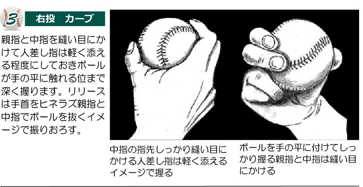 カーブの握り方 3