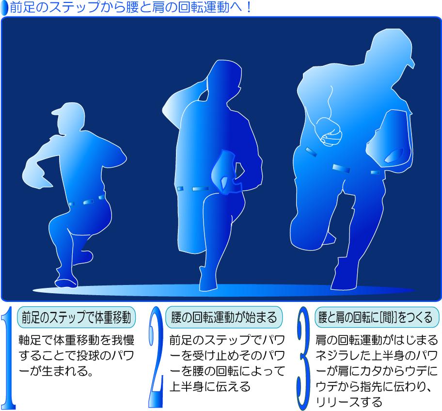 前足のステップから腰と肩の回転運動へ