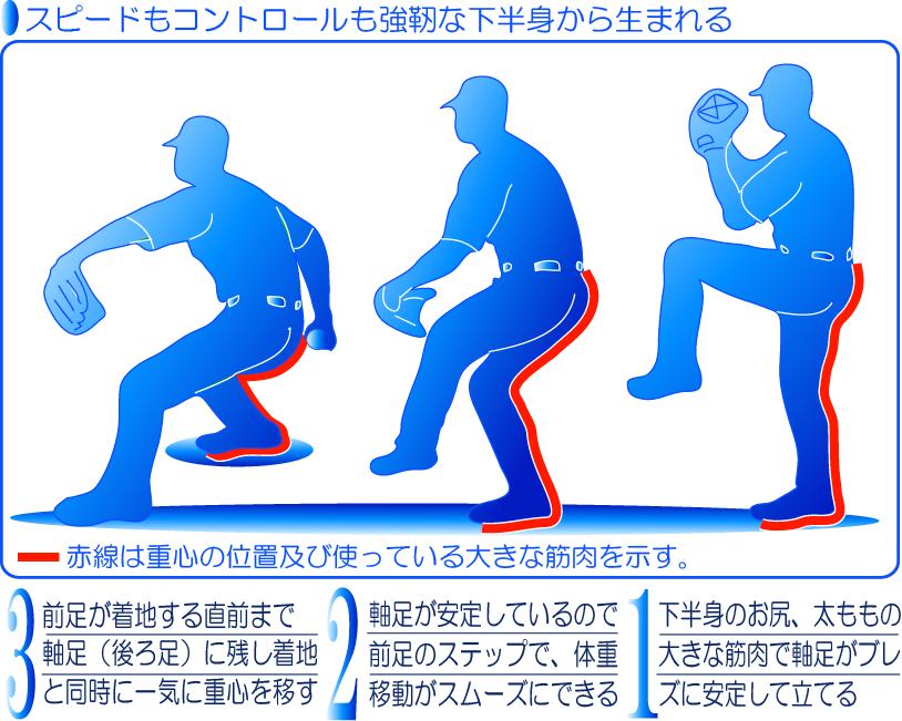 スピードもコントロールも強靭な下半身から生まれるイラスト