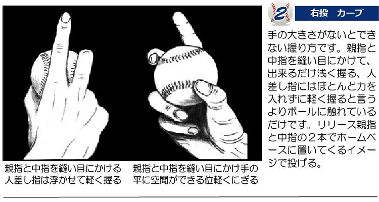 カーブの握り方 2