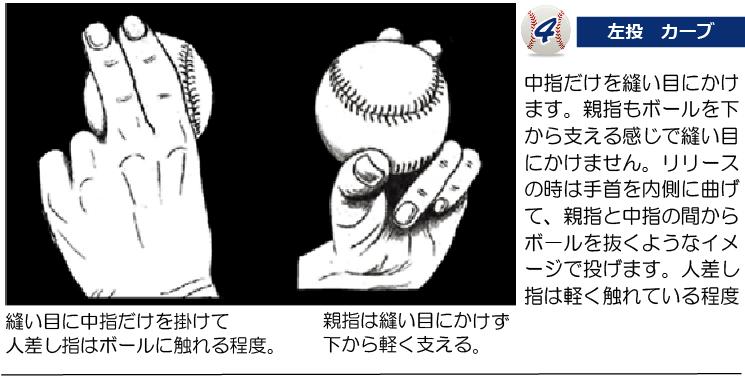 カーブの握り方 4