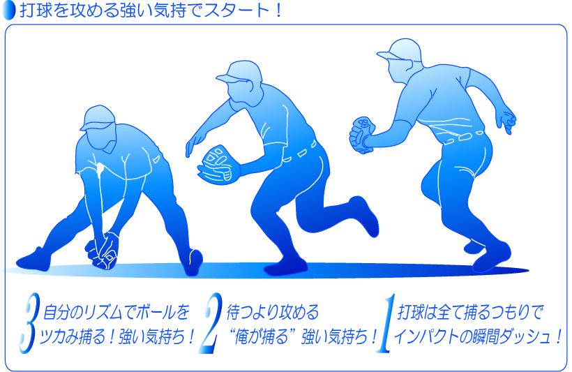 打球を攻める強い気持ちでスタートダッシュで捕りに行く