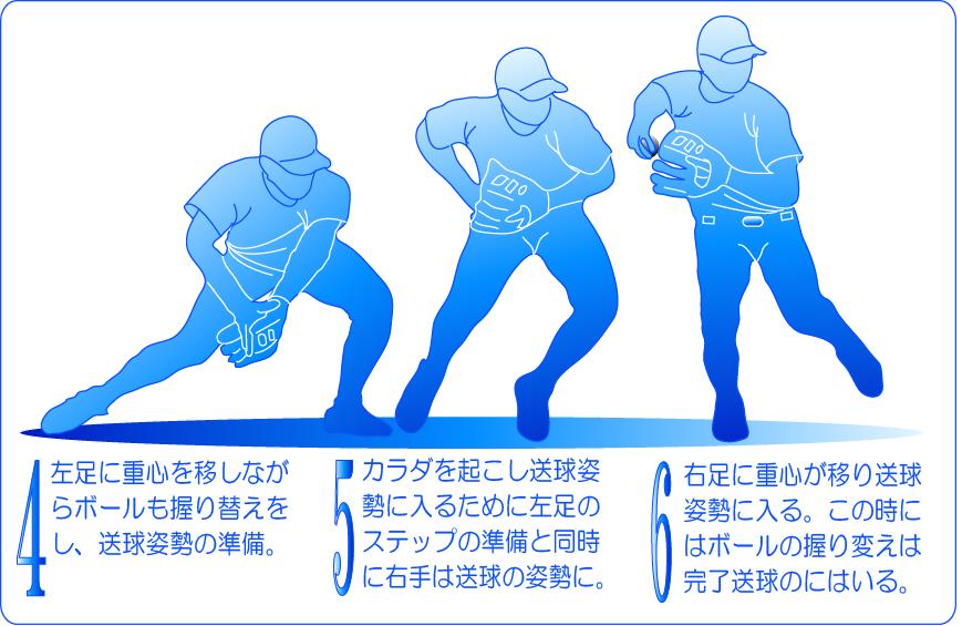 補給は重心移動の中でする。捕球から送球までの流れ2