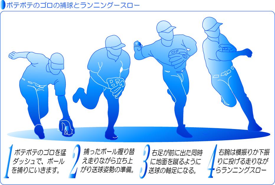ボテボテのゴロを捕球し素早くランニングスローでアウトを捕る