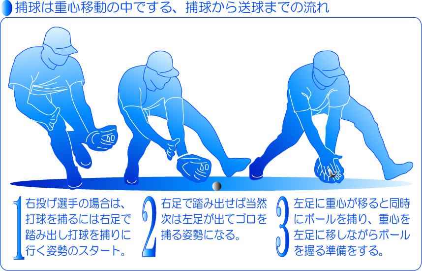 補給は重心移動の中で捕る。捕球から送球までの流れ1