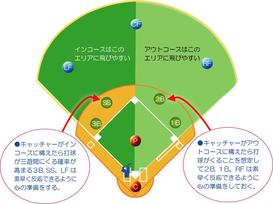 「ストレート」ピッチャーの配球と打球の傾向!