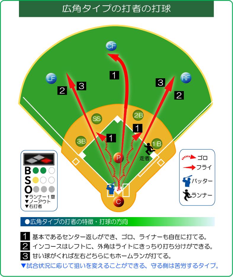 広角タイプの打球の方向