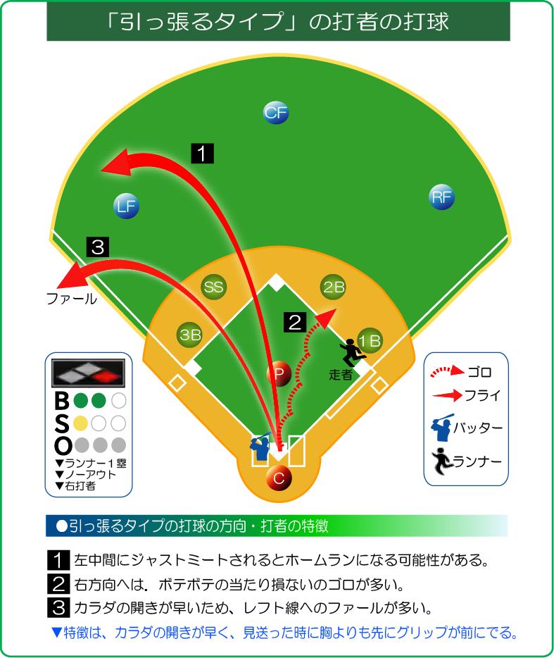 引っ張るタイプの打球方向