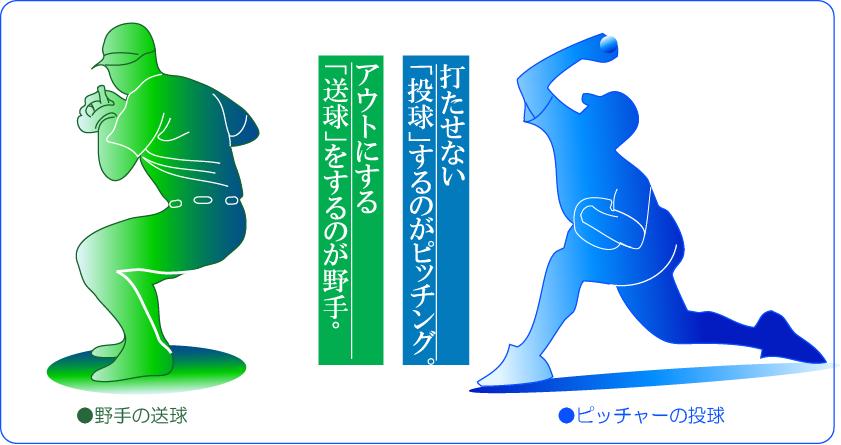 投手の投球と野手送球の違い説明