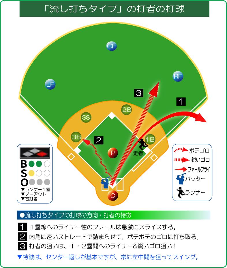 流し打ちタイプの打者の打球方向