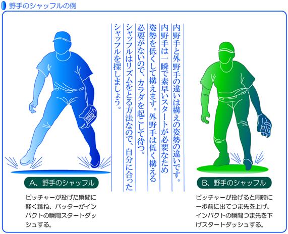 内野手・外野手の守備の姿勢スタートのチャイミングの取り方