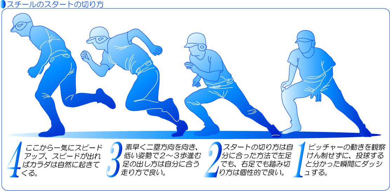 盗塁のスタートの切り方イラスト