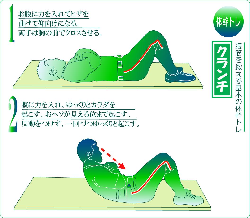 腹筋を鍛える基本的な体幹トレーニング クランチ