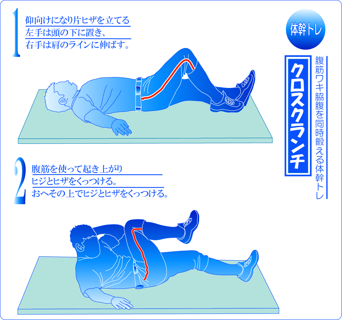 腹筋を鍛える基本的な体幹トレーニング クロスクランチ