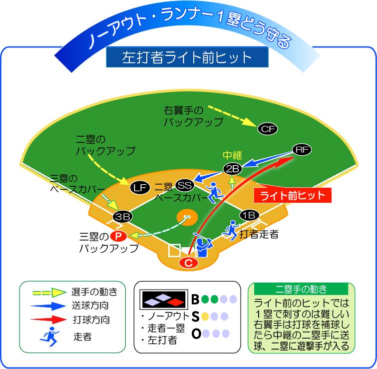 無死走者1塁左打者ライト前ヒットどう守る!