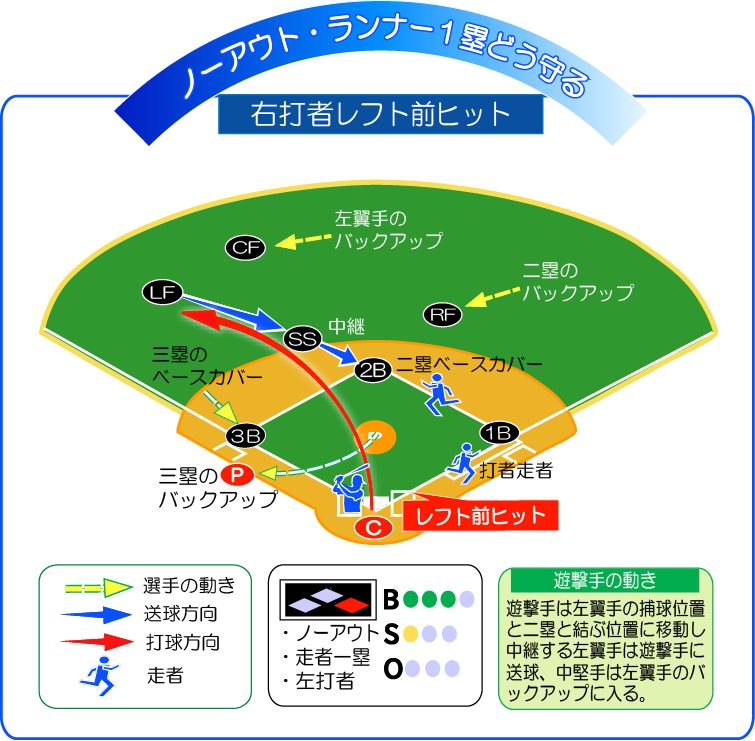 無死走者1塁右打者レフト前ヒットどう守る!