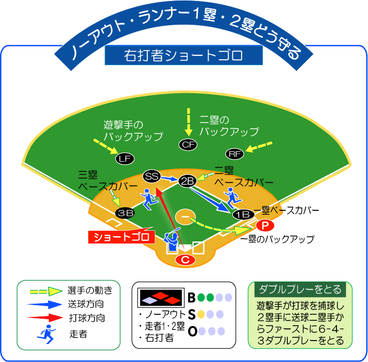 無死走者1・2塁右打者ショートゴロどう守る!