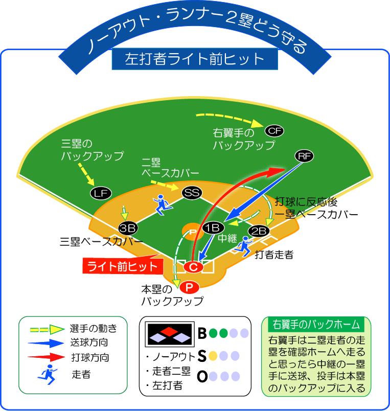 無死走者2塁左打者ライト前ヒットどう守る!