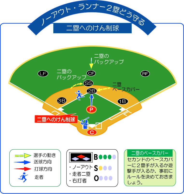 無死走者2塁へのけん制球にどう守る!