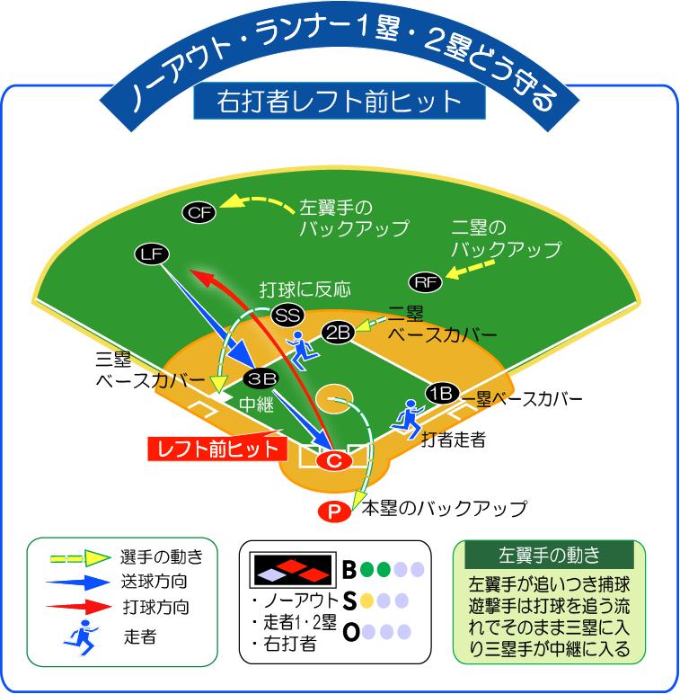 無死走者1・2塁右打者レフト前ヒットどう守る!