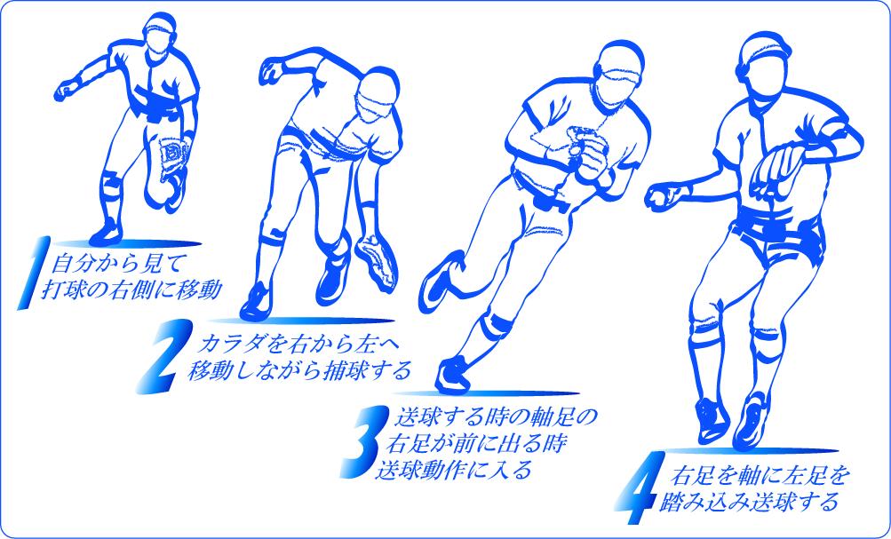 捕球から送球までの足の運び方
