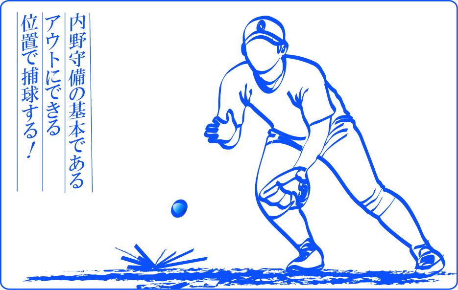 内野守備の基本であるアウトにできる位置で捕球する
