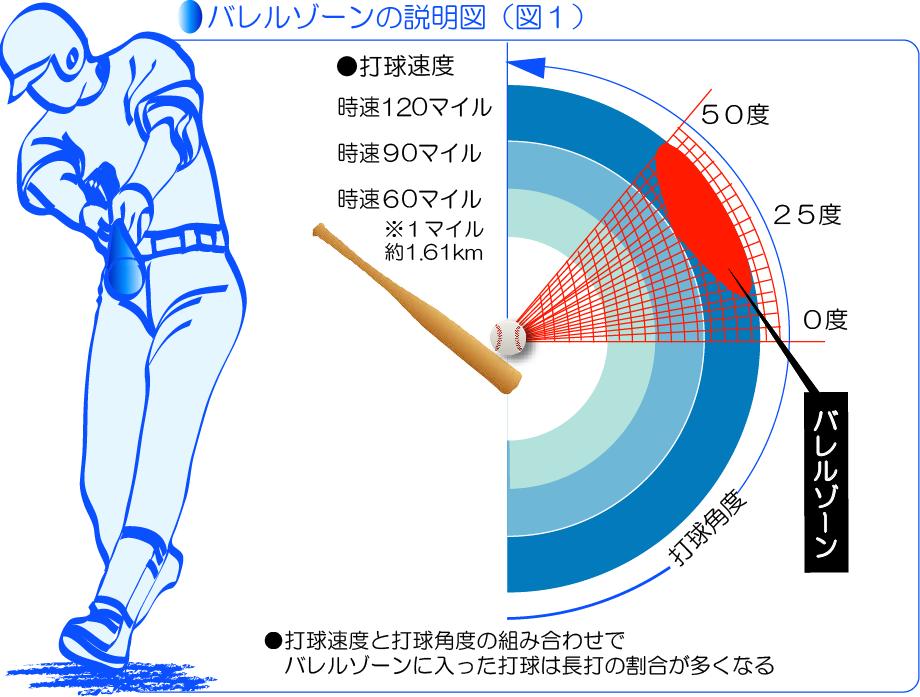 バレルゾーンの説明図