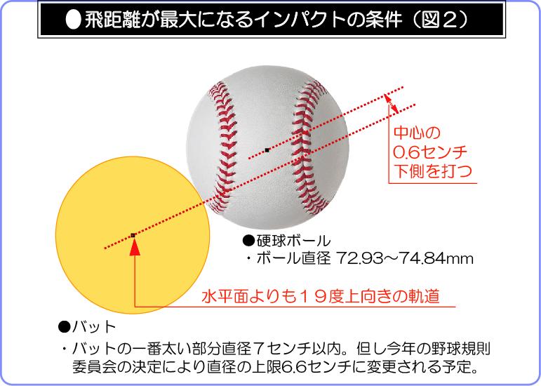 飛距離が最大になるインパクトのb条件説明図