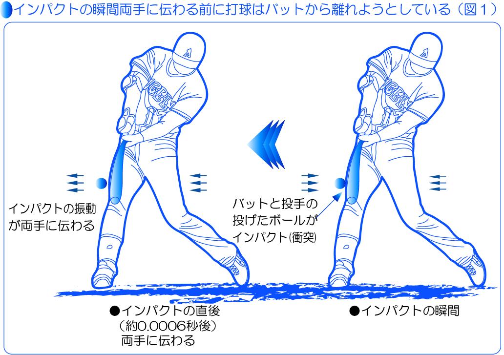 インパクトの瞬間に両手に伝わる前に打球はバットから離れようとする